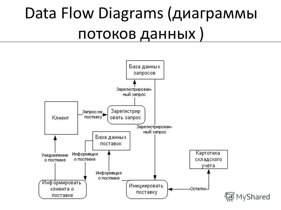 Data Flow Diagrams (диаграммы потоков данных )