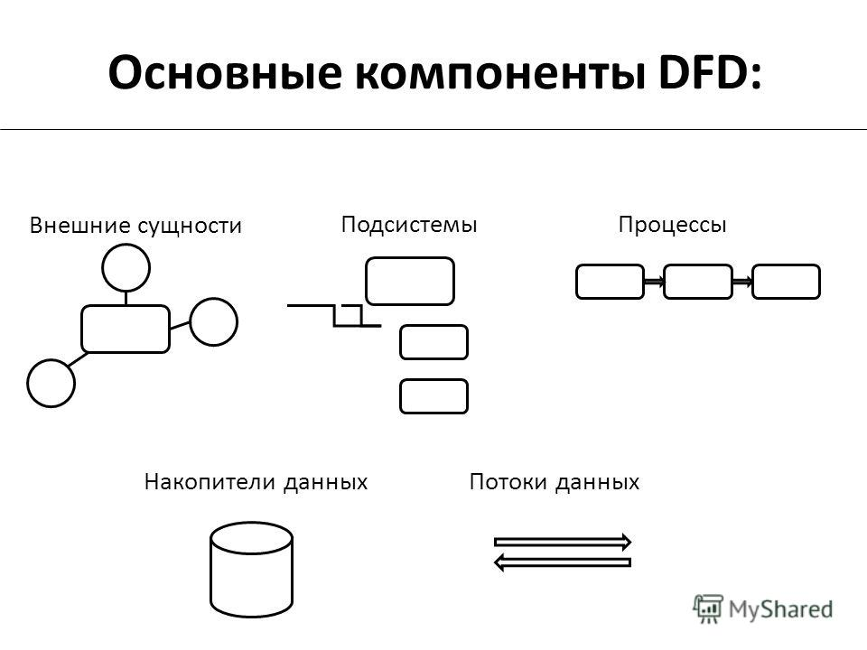 Основные компоненты DFD: Внешние сущности ПодсистемыПроцессы Накопители данныхПотоки данных