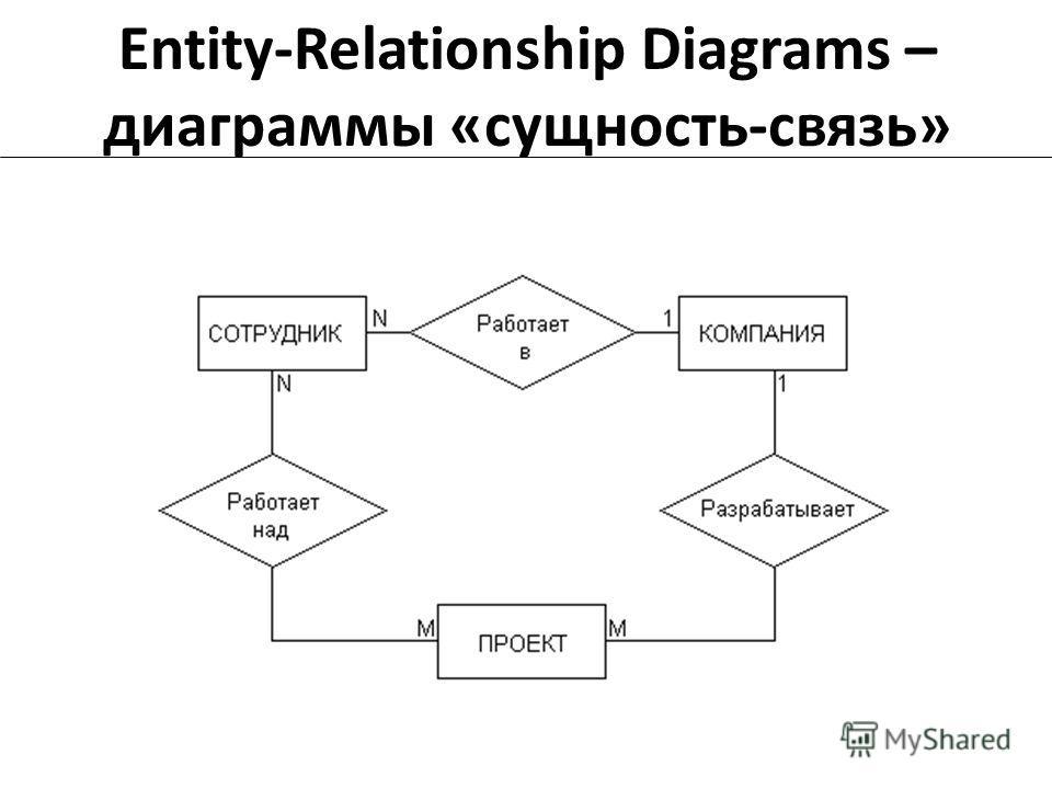 Entity-Relationship Diagrams – диаграммы «сущность-связь»