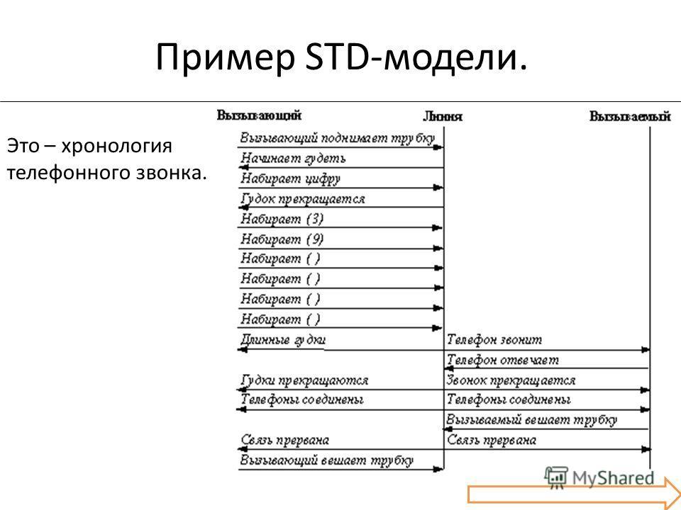 Пример STD-модели. Это – хронология телефонного звонка.