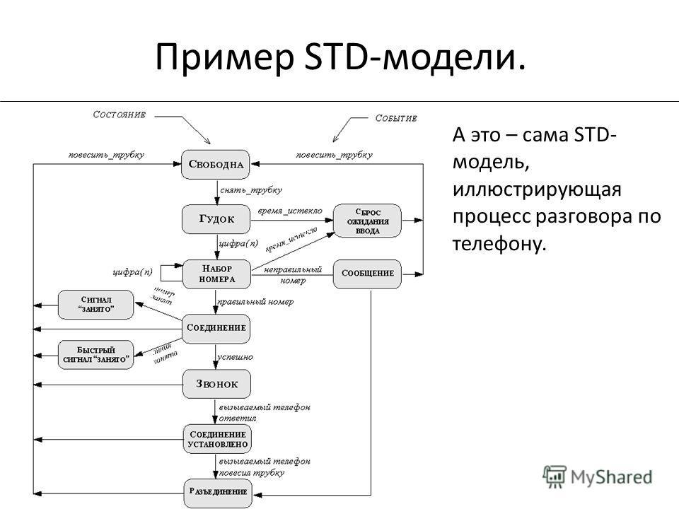 Пример STD-модели. А это – сама STD- модель, иллюстрирующая процесс разговора по телефону.