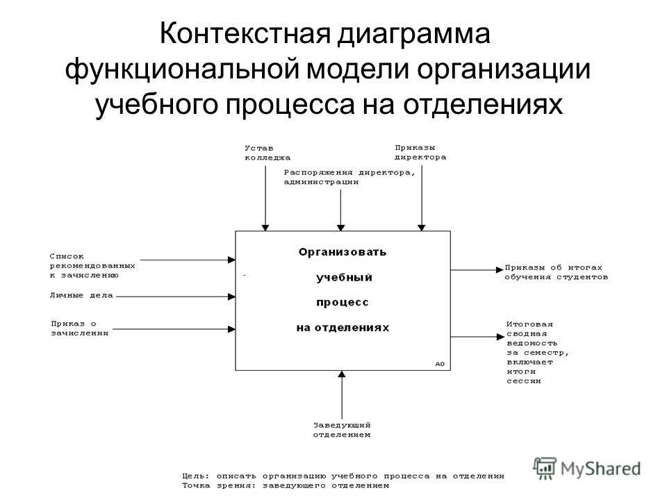 Контекстная диаграмма функциональной модели организации учебного процесса на отделениях