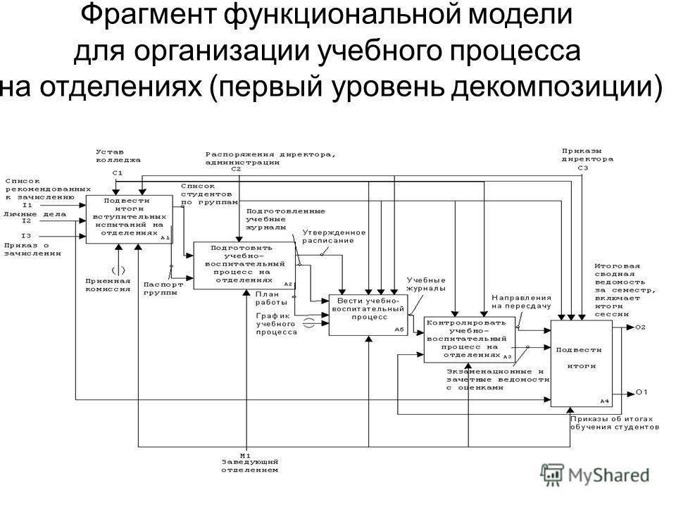 Фрагмент функциональной модели для организации учебного процесса на отделениях (первый уровень декомпозиции)