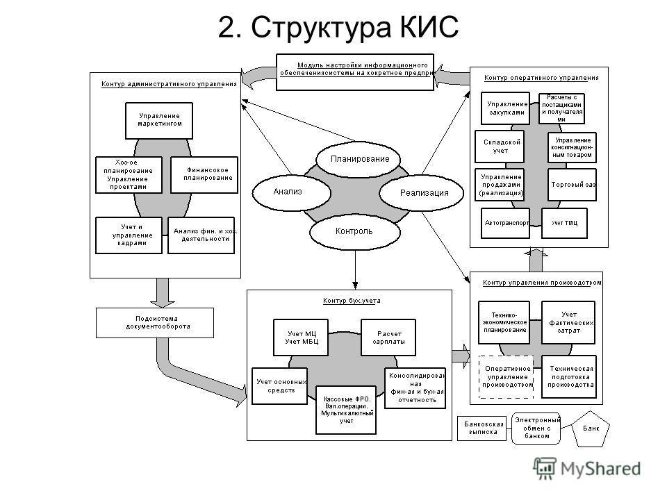 2. Структура КИС