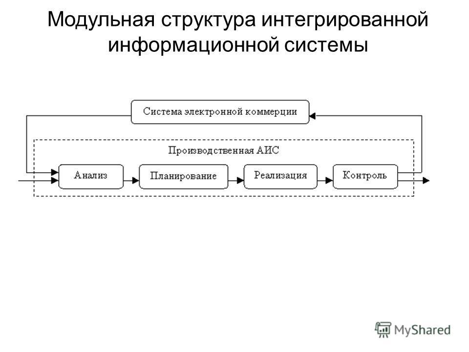 Модульная структура интегрированной информационной системы