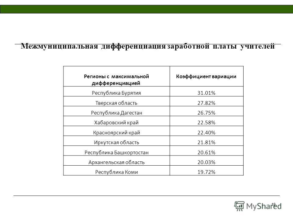 Межмуниципальная дифференциация заработной платы учителей Регионы с максимальной дифференциацией Коэффициент вариации Республика Бурятия31.01% Тверская область27.82% Республика Дагестан26.75% Хабаровский край22.58% Красноярский край22.40% Иркутская о