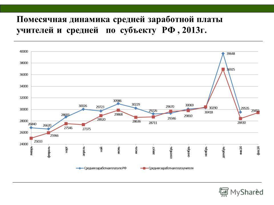 Помесячная динамика средней заработной платы учителей и средней по субъекту РФ, 2013г. 2