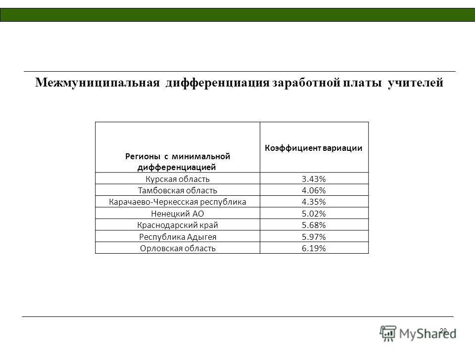 Межмуниципальная дифференциация заработной платы учителей Регионы с минимальной дифференциацией Коэффициент вариации Курская область3.43% Тамбовская область4.06% Карачаево-Черкесская республика4.35% Ненецкий АО5.02% Краснодарский край5.68% Республика