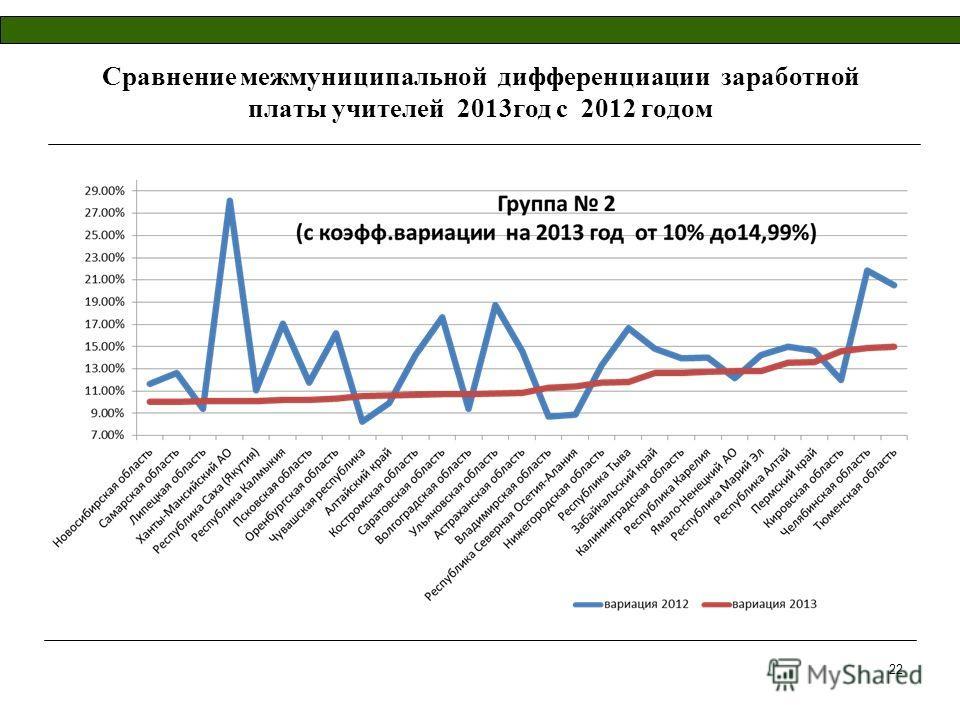 Сравнение межмуниципальной дифференциации заработной платы учителей 2013год с 2012 годом 22