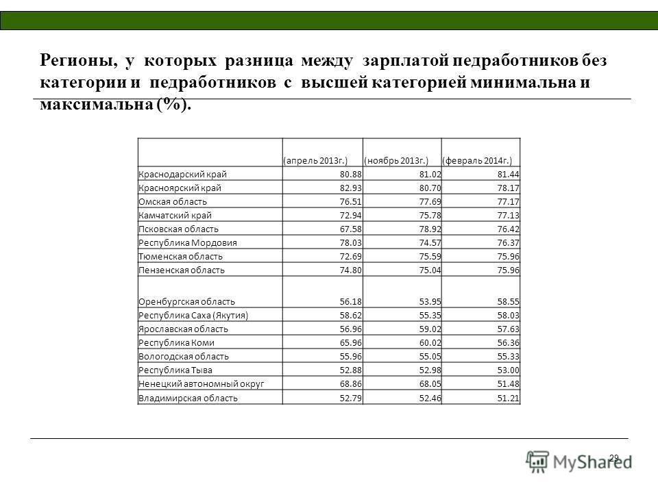 Регионы, у которых разница между зарплатой педработников без категории и педработников с высшей категорией минимальна и максимальна (%). (апрель 2013г.)(ноябрь 2013г.)(февраль 2014г.) Краснодарский край80.8881.0281.44 Красноярский край82.9380.7078.17