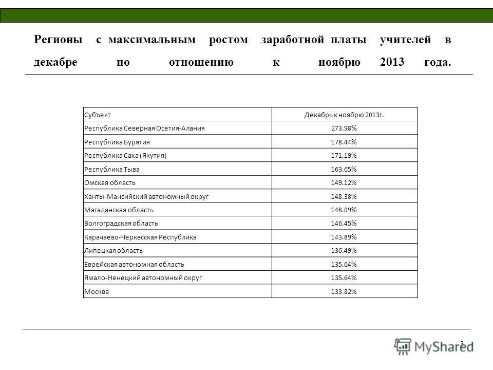 Регионы с максимальным ростом заработной платы учителей в декабре по отношению к ноябрю 2013 года. СубъектДекабрь к ноябрю 2013г. Республика Северная Осетия-Алания273.98% Республика Бурятия178.44% Республика Саха (Якутия)171.19% Республика Тыва163.65