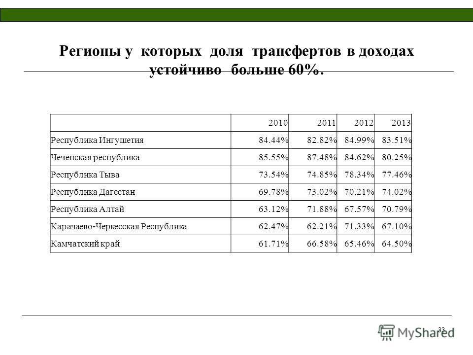 Регионы у которых доля трансфертов в доходах устойчиво больше 60%. 2010201120122013 Республика Ингушетия84.44%82.82%84.99%83.51% Чеченская республика85.55%87.48%84.62%80.25% Республика Тыва73.54%74.85%78.34%77.46% Республика Дагестан69.78%73.02%70.21