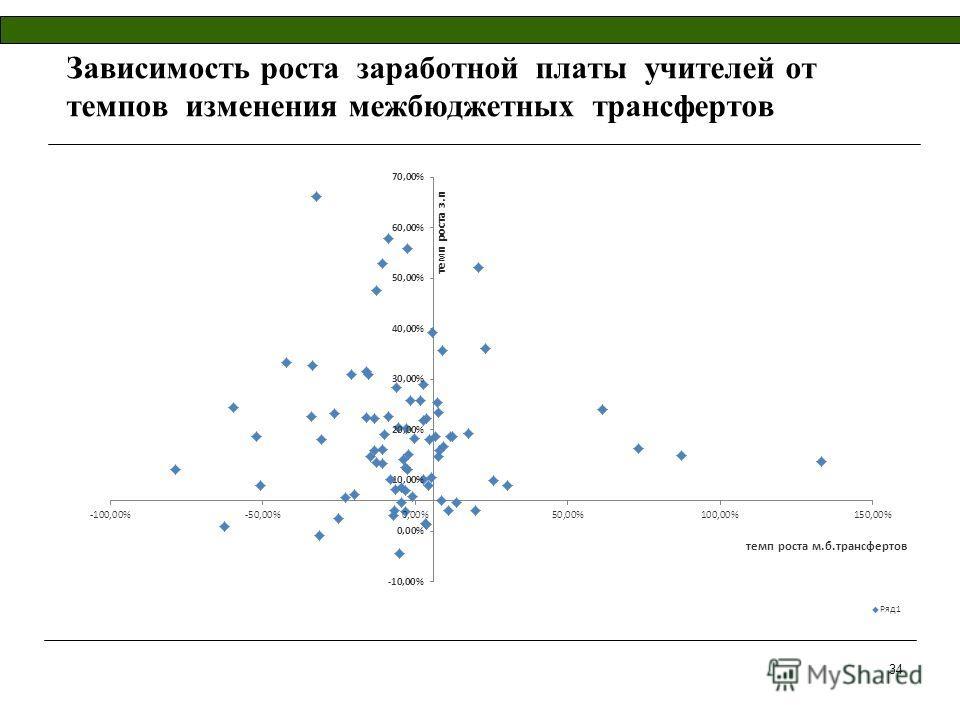 Зависимость роста заработной платы учителей от темпов изменения межбюджетных трансфертов 34