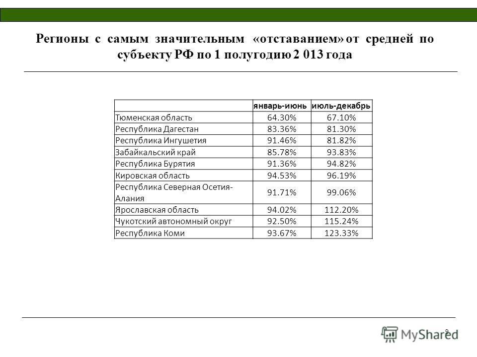 Регионы с самым значительным «отставанием» от средней по субъекту РФ по 1 полугодию 2 013 года январь-июньиюль-декабрь Тюменская область64.30%67.10% Республика Дагестан83.36%81.30% Республика Ингушетия91.46%81.82% Забайкальский край85.78%93.83% Респу