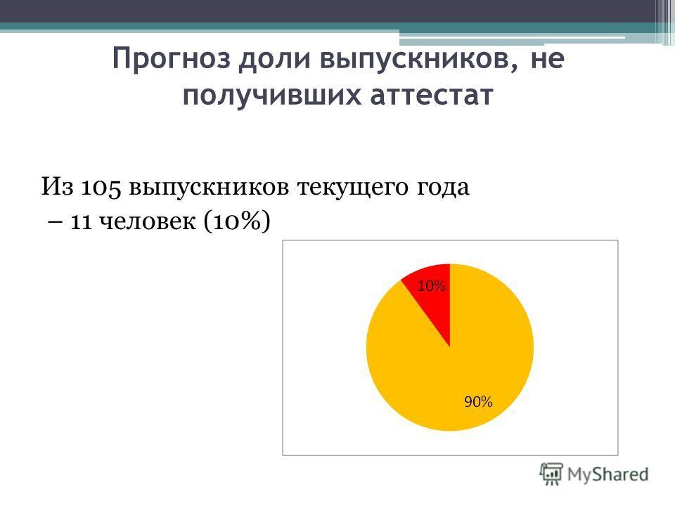 Прогноз доли выпускников, не получивших аттестат Из 105 выпускников текущего года – 11 человек (10%)