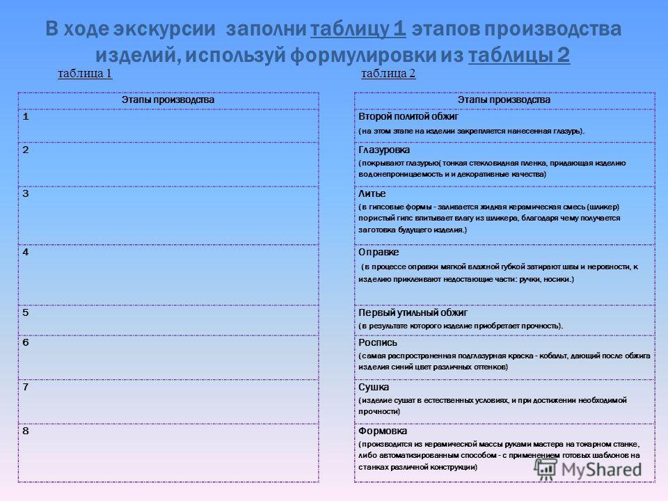 В ходе экскурсии заполни таблицу 1 этапов производства изделий, используй формулировки из таблицы 2 Этапы производства Второй политой обжиг (на этом этапе на изделии закрепляется нанесенная глазурь). Глазуровка (покрывают глазурью( тонкая стекловидна