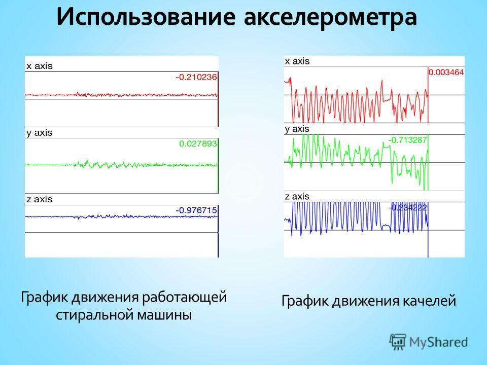 Использование акселерометра График движения работающей стиральной машины График движения качелей