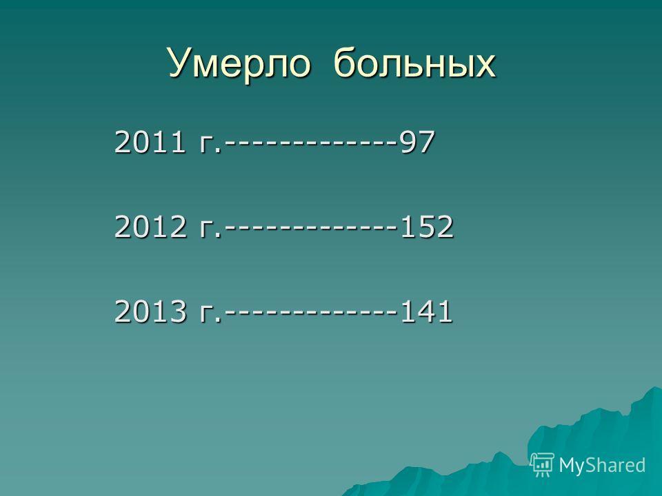 Умерло больных 2011 г.-------------97 2011 г.-------------97 2012 г.-------------152 2012 г.-------------152 2013 г.-------------141 2013 г.-------------141