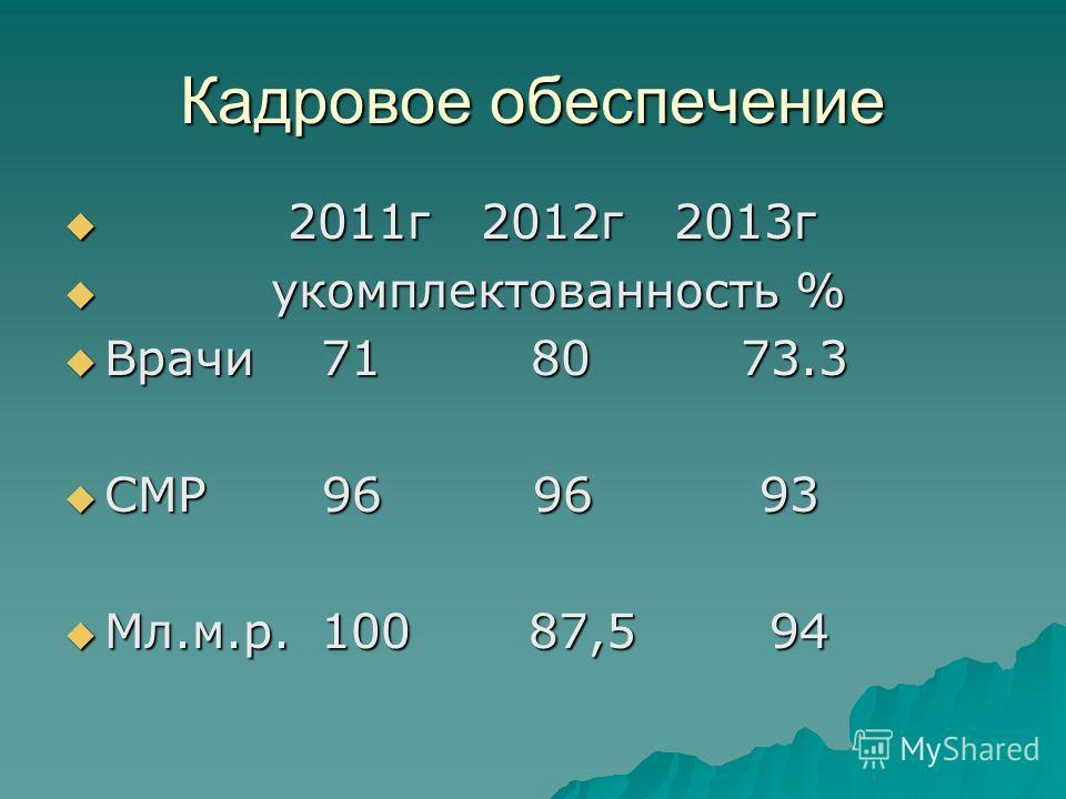Кадровое обеспечение 2011г 2012г 2013г 2011г 2012г 2013г укомплектованность % укомплектованность % Врачи 71 80 73.3 Врачи 71 80 73.3 СМР 96 96 93 СМР 96 96 93 Мл.м.р. 100 87,5 94 Мл.м.р. 100 87,5 94