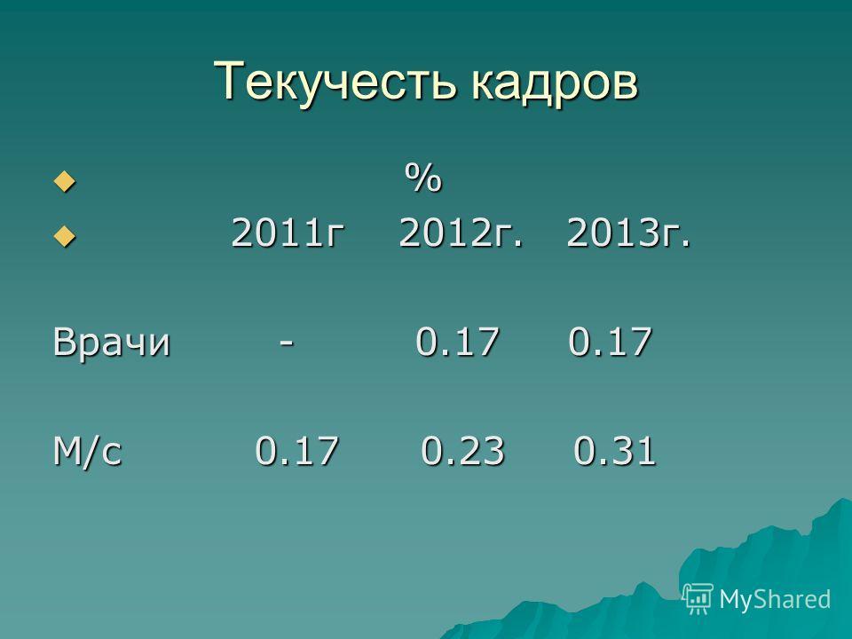 Текучесть кадров % % 2011г 2012г. 2013г. 2011г 2012г. 2013г. Врачи - 0.17 0.17 М/с 0.17 0.23 0.31