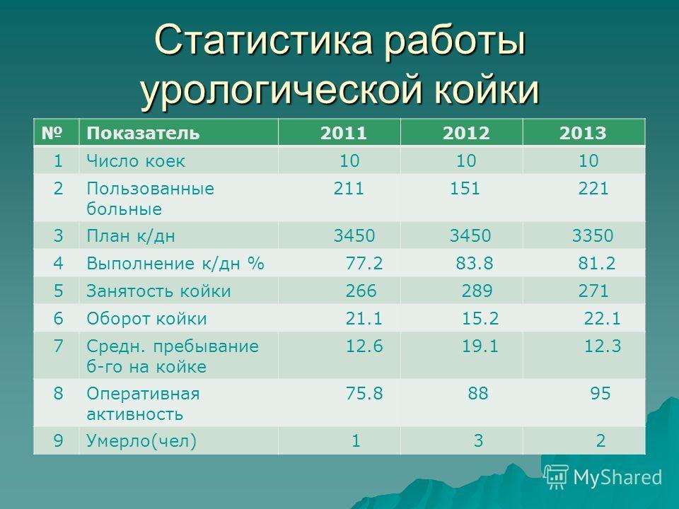Статистика работы урологической койки Показатель 2011 2012 2013 1Число коек 10 2Пользованные больные 211 151 221 3План к/дн 3450 3350 4Выполнение к/дн % 77.2 83.8 81.2 5Занятость койки 266 289 271 6Оборот койки 21.1 15.2 22.1 7Средн. пребывание б-го