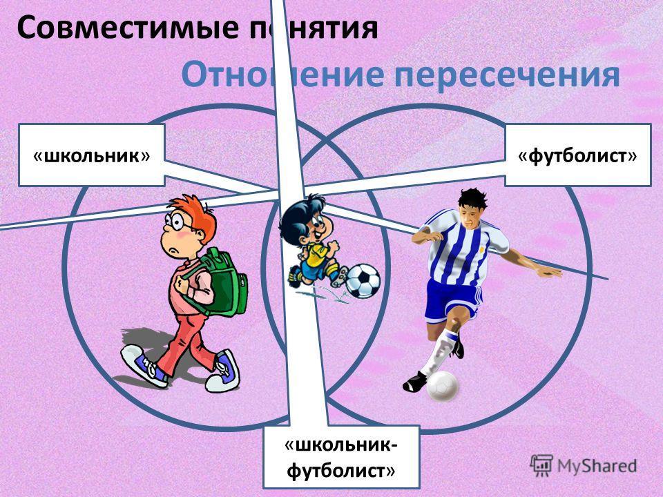 Совместимые понятия Отношение пересечения «школьник»«футболист» «школьник- футболист»