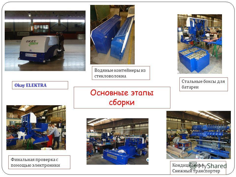 Основные этапы сборки Водяные контейнеры из стекловолокна Стальные боксы для батареи Кондиционер + Снежный транспортер Финальная проверка с помощью электроники Okay ELEKTRA