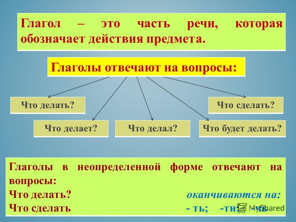 To be глагол по презентацию теме