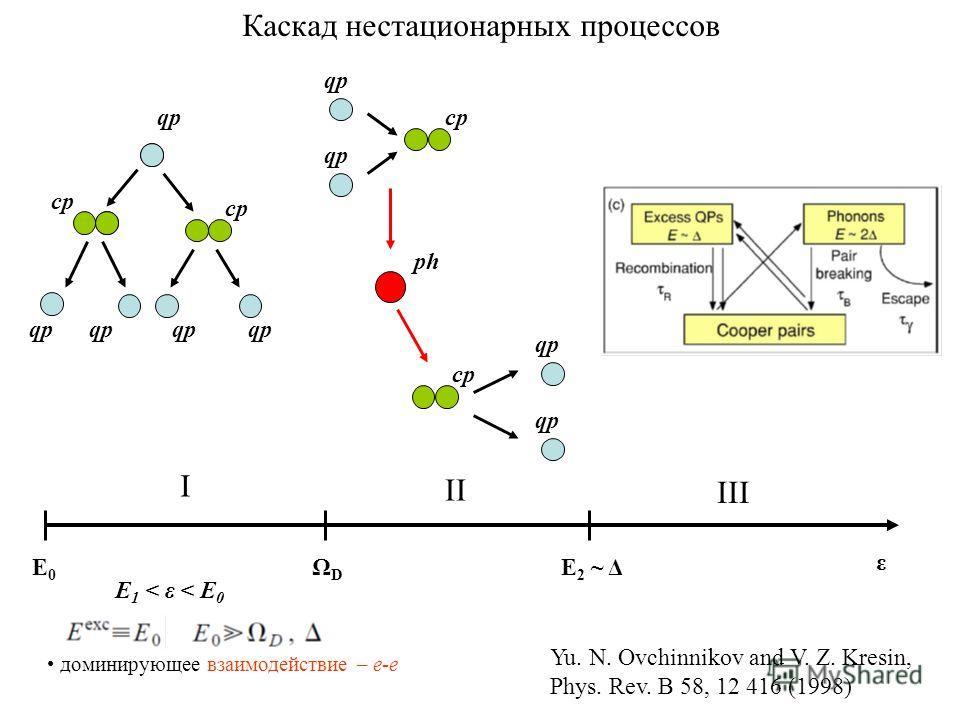 Каскад нестационарных процессов ε Е0Е0 Е2 ~ ΔЕ2 ~ Δ ph cp qp cp qp I II III ΩDΩD Yu. N. Ovchinnikov and V. Z. Kresin, Phys. Rev. B 58, 12 416 (1998) E 1 < ε < E 0 доминирующее взаимодействие – e-e