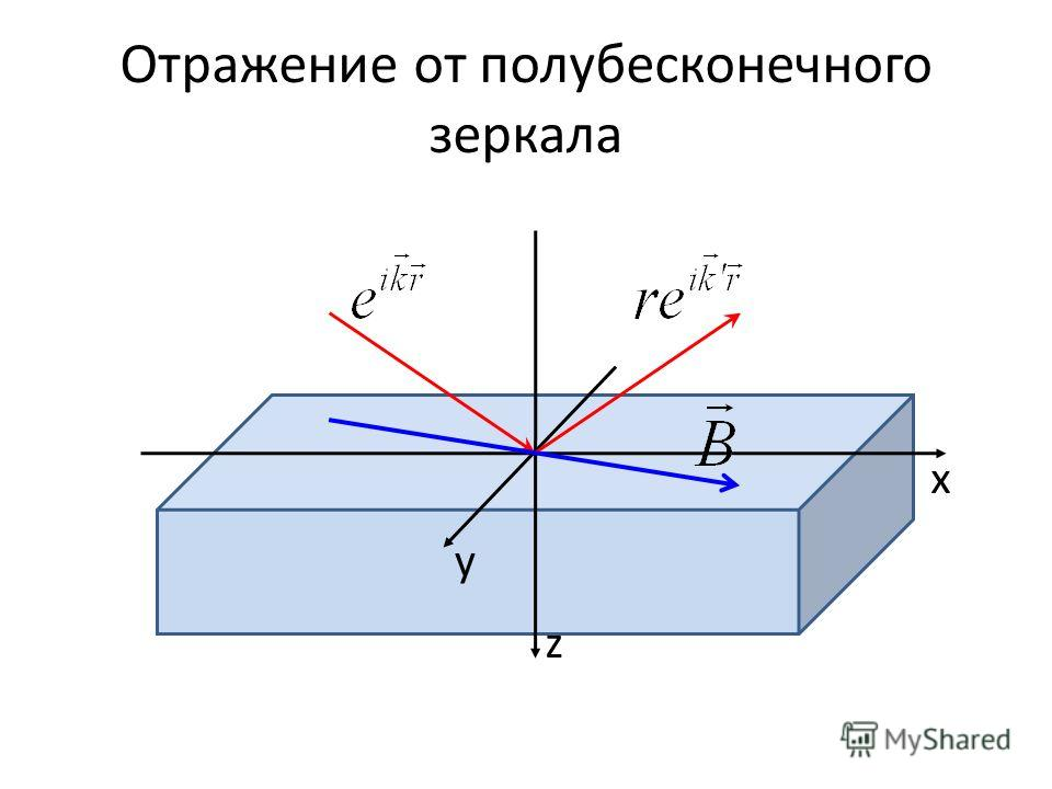 Отражение от полубесконечного зеркала z x y