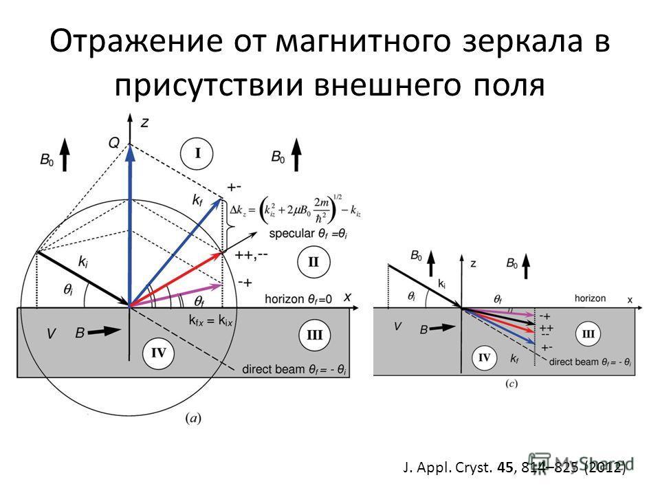 Отражение от магнитного зеркала в присутствии внешнего поля J. Appl. Cryst. 45, 814–825 (2012)