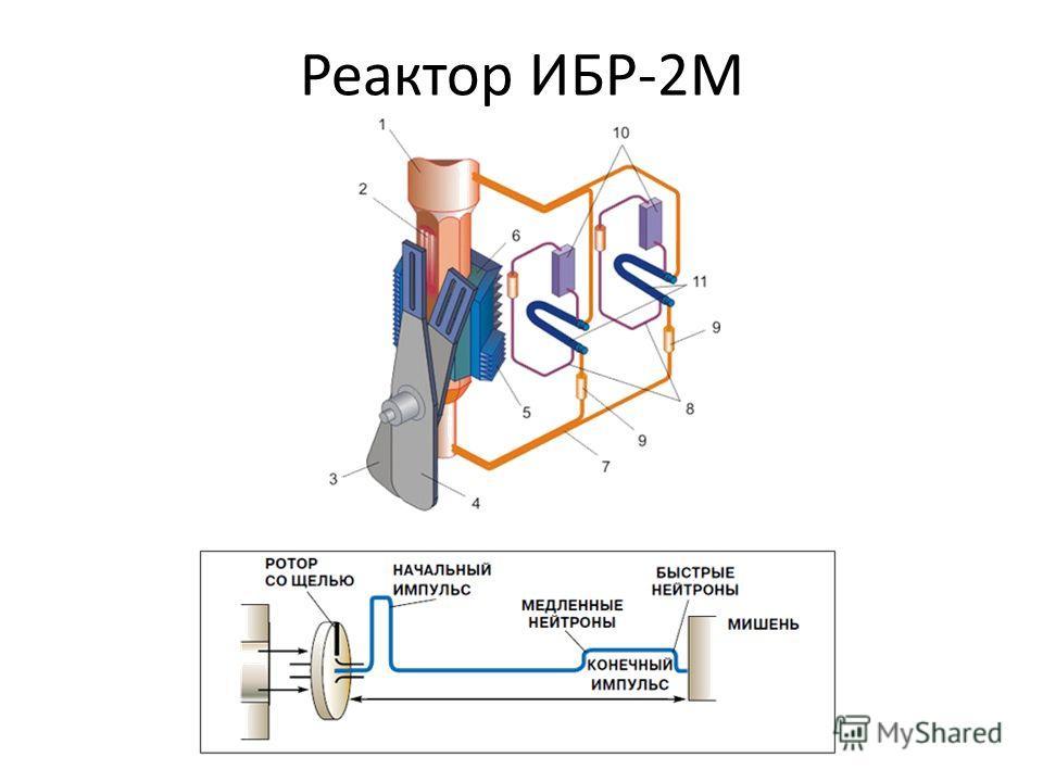 Реактор ИБР-2М