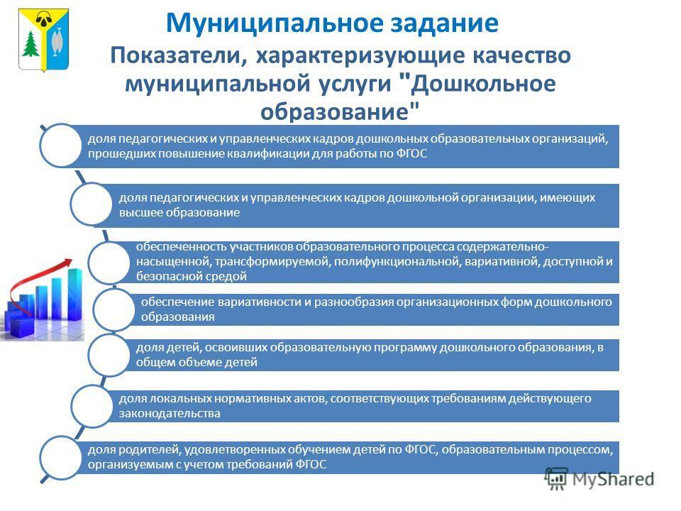 Показатели, характеризующие качество муниципальной услуги