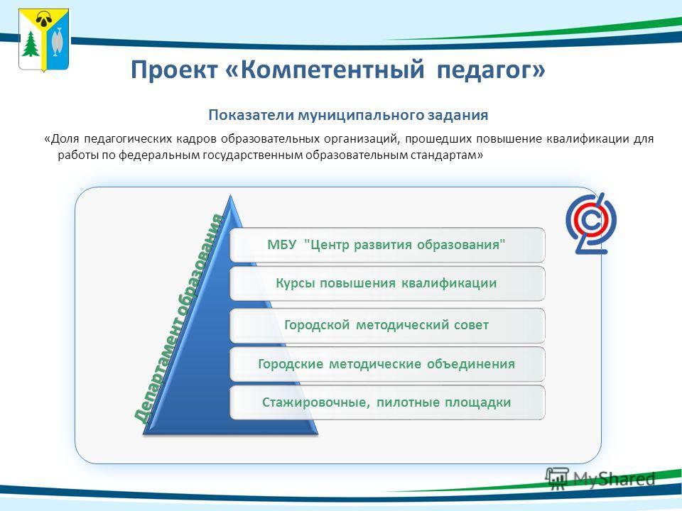 Проект «Компетентный педагог» МБУ