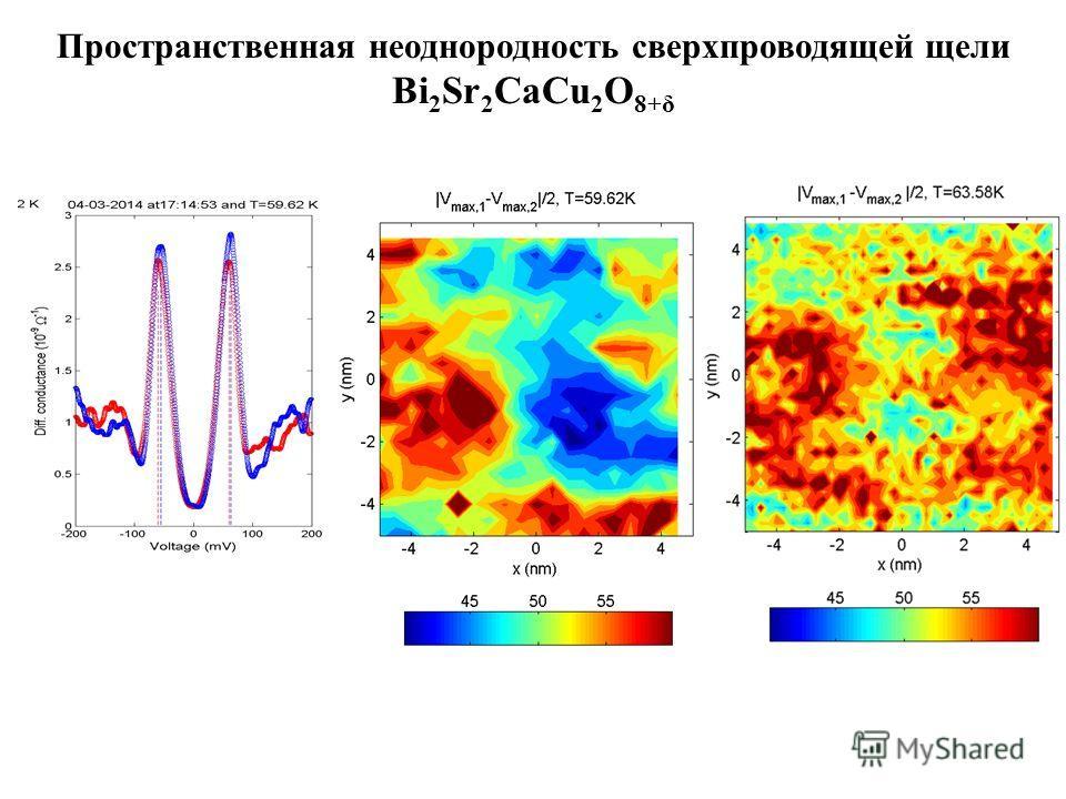 Пространственная неоднородность сверхпроводящей щели Bi 2 Sr 2 CaCu 2 O 8+δ