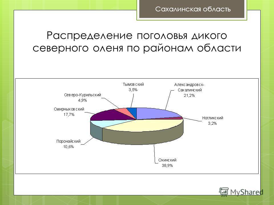 Распределение поголовья дикого северного оленя по районам области Сахалинская область
