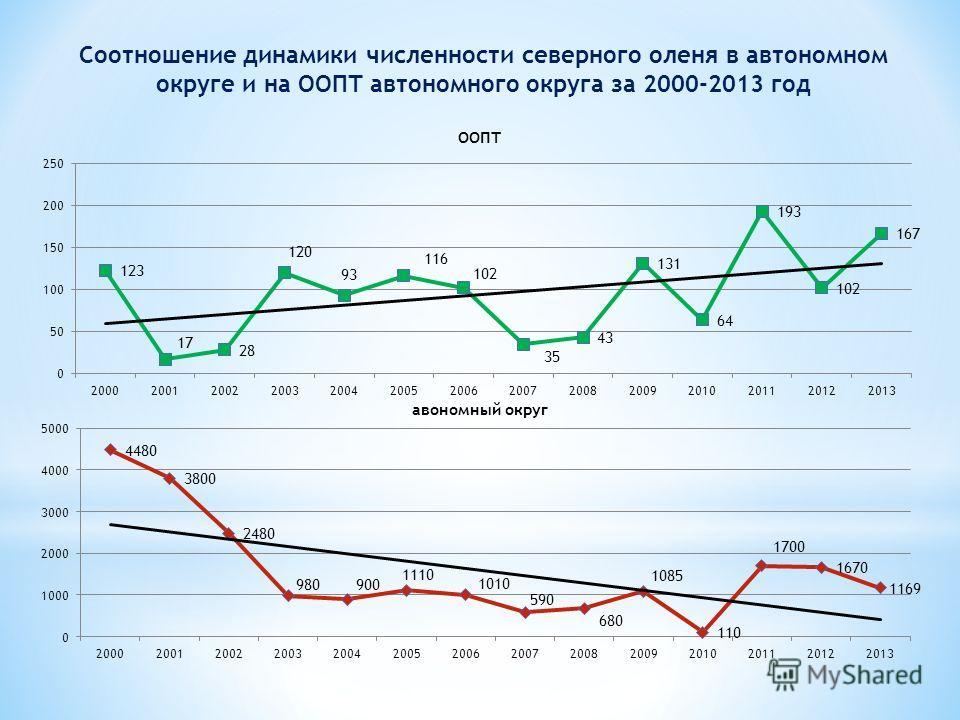 Соотношение динамики численности северного оленя в автономном округе и на ООПТ автономного округа за 2000-2013 год