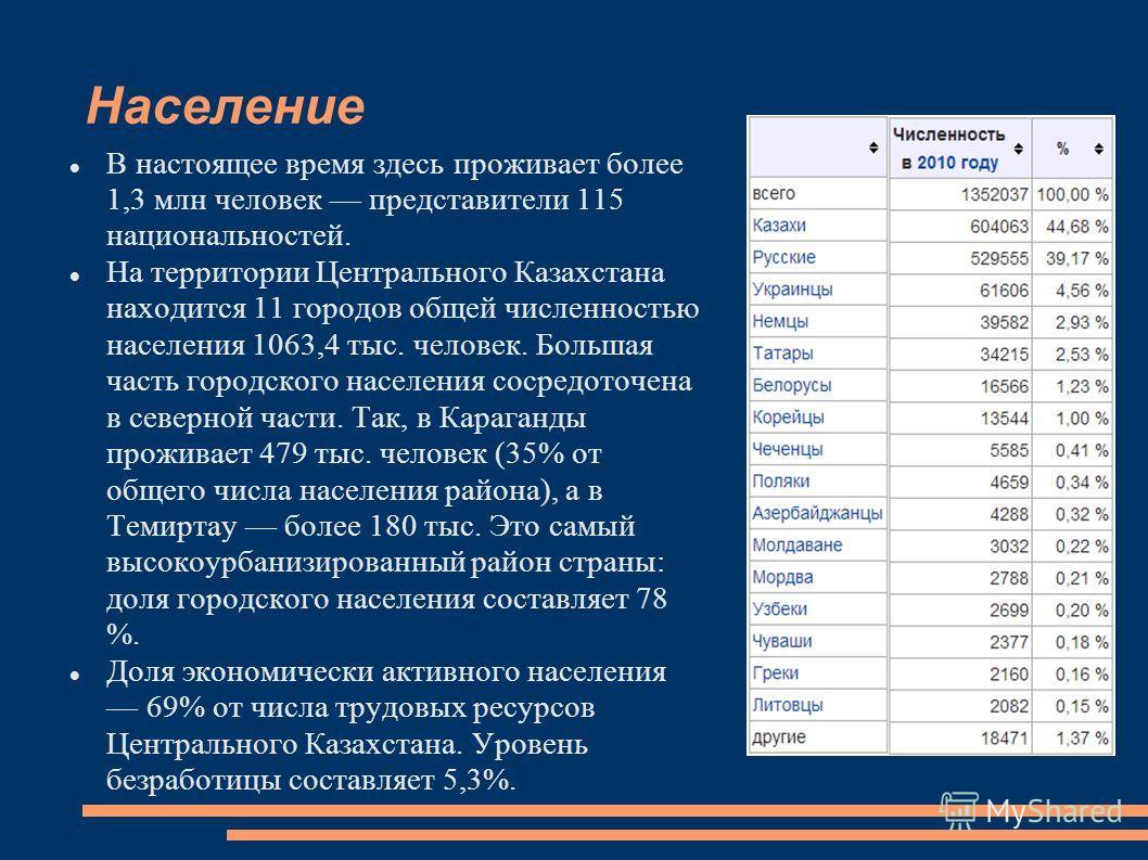 Население В настоящее время здесь проживает более 1,3 млн человек представители 115 национальностей. На территории Центрального Казахстана находится 11 городов общей численностью населения 1063,4 тыс. человек. Большая часть городского населения сосре