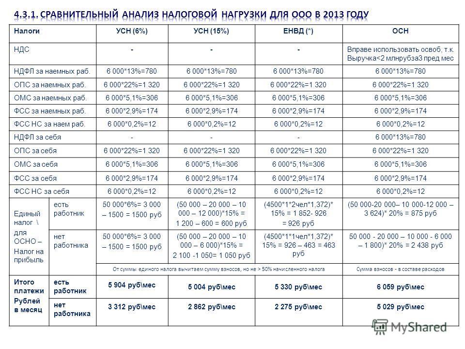 НалогиУСН (6%)УСН (15%)ЕНВД (*)ОСН НДС---Вправе использовать освоб, т.к. Выручка 50% начисленного налогаСумма взносов - в составе расходов Итого платежи Рублей в месяц есть работник 5 904 руб\мес 5 004 руб\мес5 330 руб\мес6 059 руб\мес нет работника