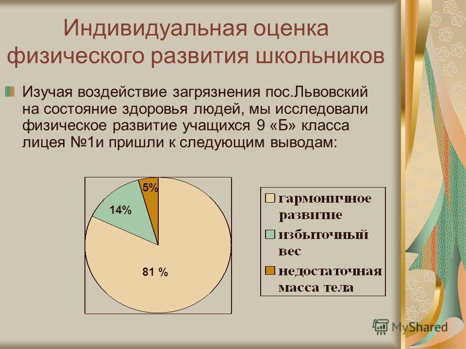 Индивидуальная оценка физического развития школьников Изучая воздействие загрязнения пос.Львовский на состояние здоровья людей, мы исследовали физическое развитие учащихся 9 «Б» класса лицея 1и пришли к следующим выводам: 81 % 14% 5%