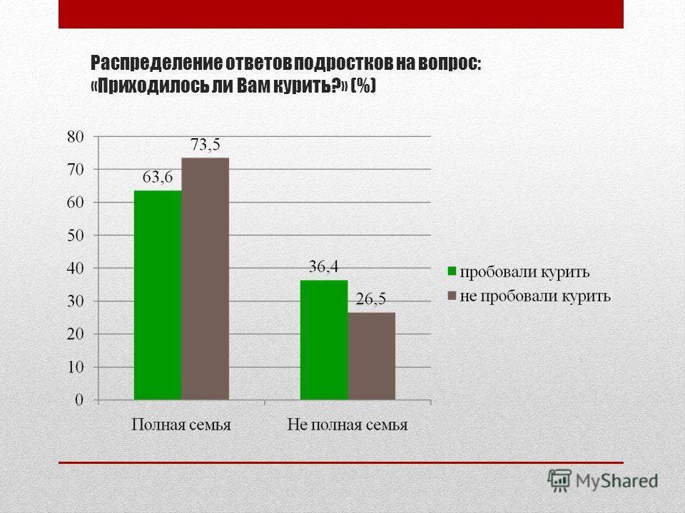 Распределение ответов подростков на вопрос: «Приходилось ли Вам курить?» (%)