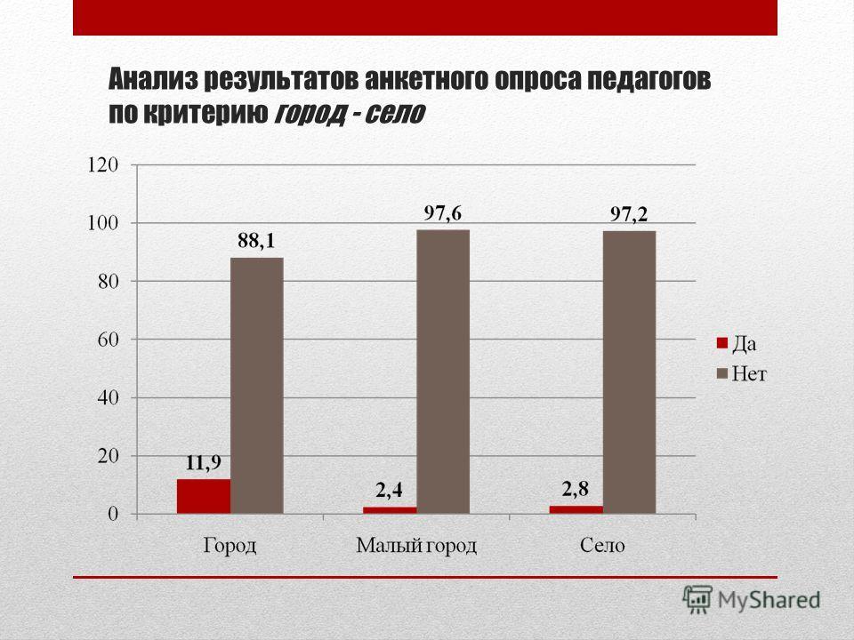 Анализ результатов анкетного опроса педагогов по критерию город - село