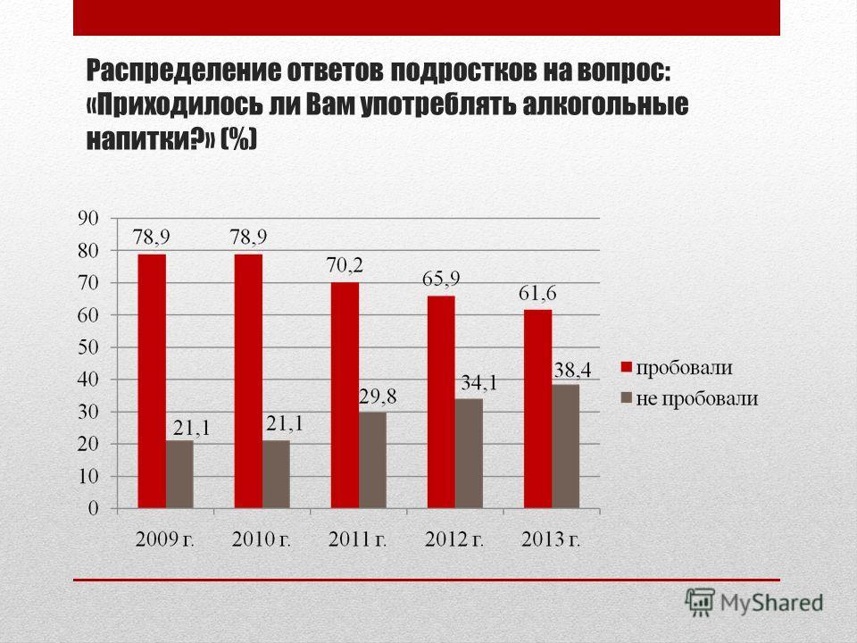 Распределение ответов подростков на вопрос: «Приходилось ли Вам употреблять алкогольные напитки?» (%)