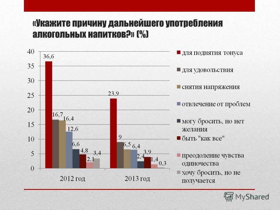 «Укажите причину дальнейшего употребления алкогольных напитков?» (%)