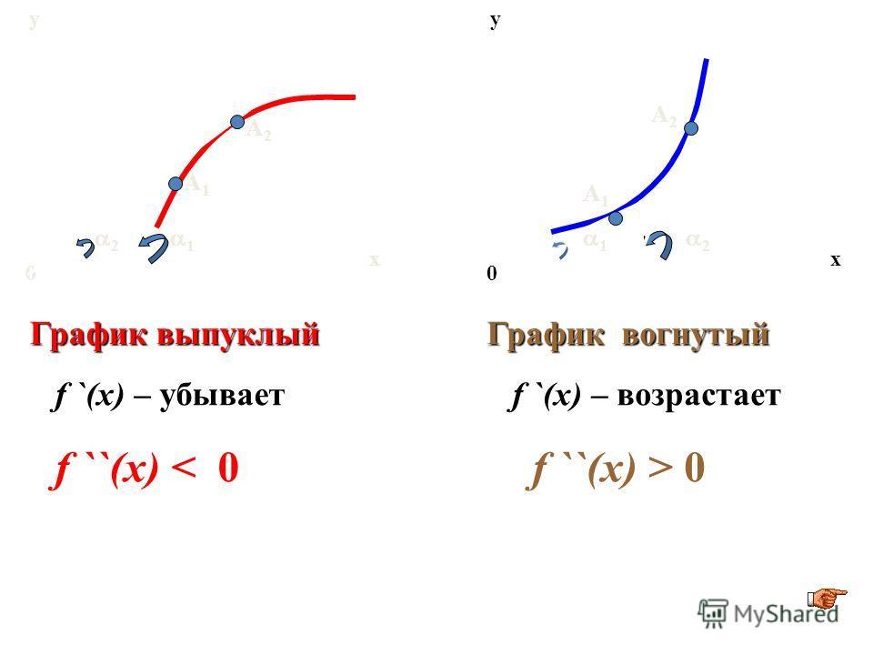 х у 0 х у 0 1 2 График выпуклый f `(x) – убывает f ``(x) < 0 График вогнутый f `(x) – возрастает f ``(x) > 0 1 2 A1A1 A2A2 A1A1 A2A2