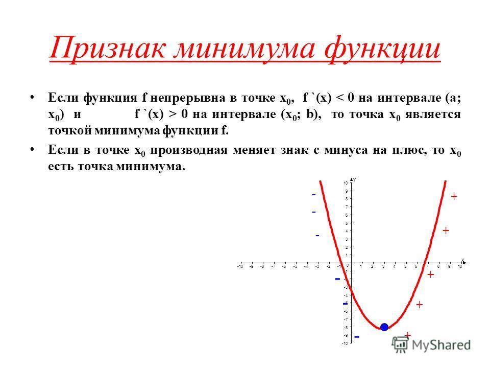 Признак минимума функции Если функция f непрерывна в точке х 0, f `(x) 0 на интервале (х 0 ; b), то точка х 0 является точкой минимума функции f. Если в точке х 0 производная меняет знак с минуса на плюс, то х 0 есть точка минимума. X Y -10-9-8-7-6-5