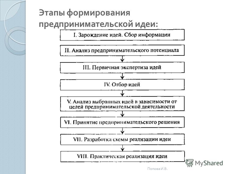 Этапы формирования предпринимательской идеи : Попова И. В.