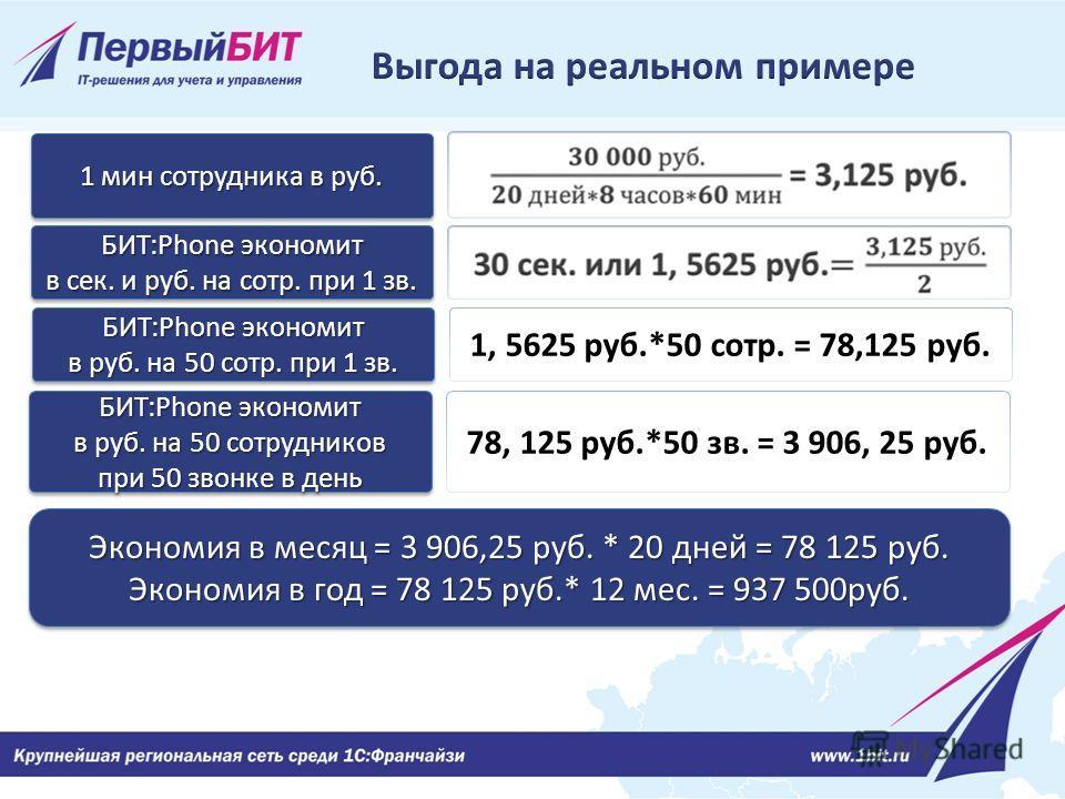 1 мин сотрудника в руб. БИТ:Phone экономит в сек. и руб. на сотр. при 1 зв. БИТ:Phone экономит в сек. и руб. на сотр. при 1 зв. Экономия в месяц = 3 906,25 руб. * 20 дней = 78 125 руб. Экономия в год = 78 125 руб.* 12 мес. = 937 500руб. Экономия в ме