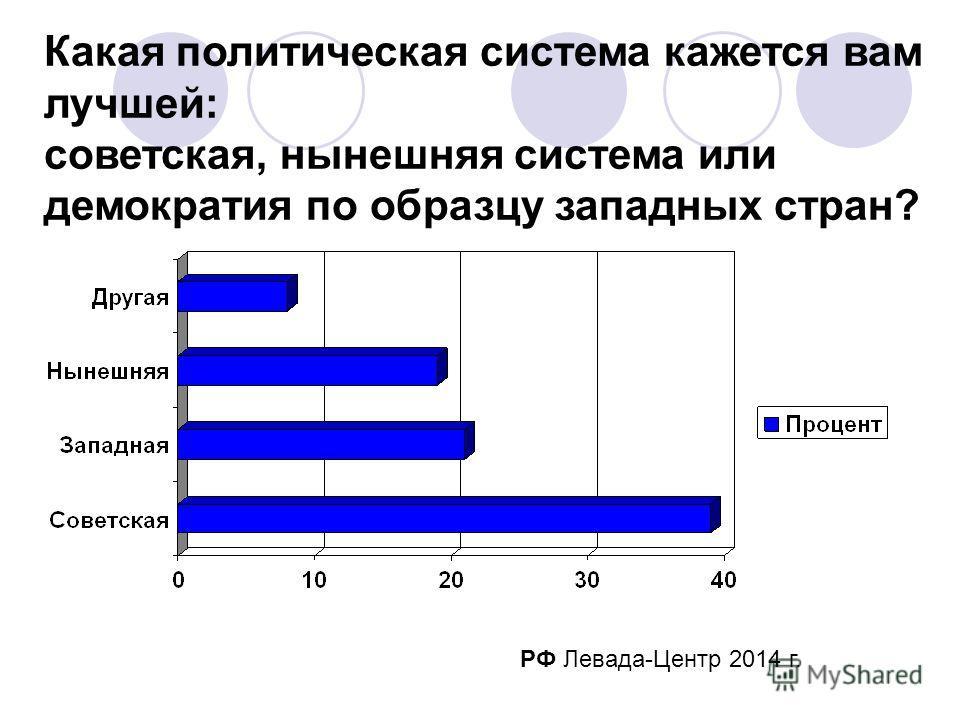 РФ Левада-Центр 2014 г. Какая политическая система кажется вам лучшей: советская, нынешняя система или демократия по образцу западных стран?