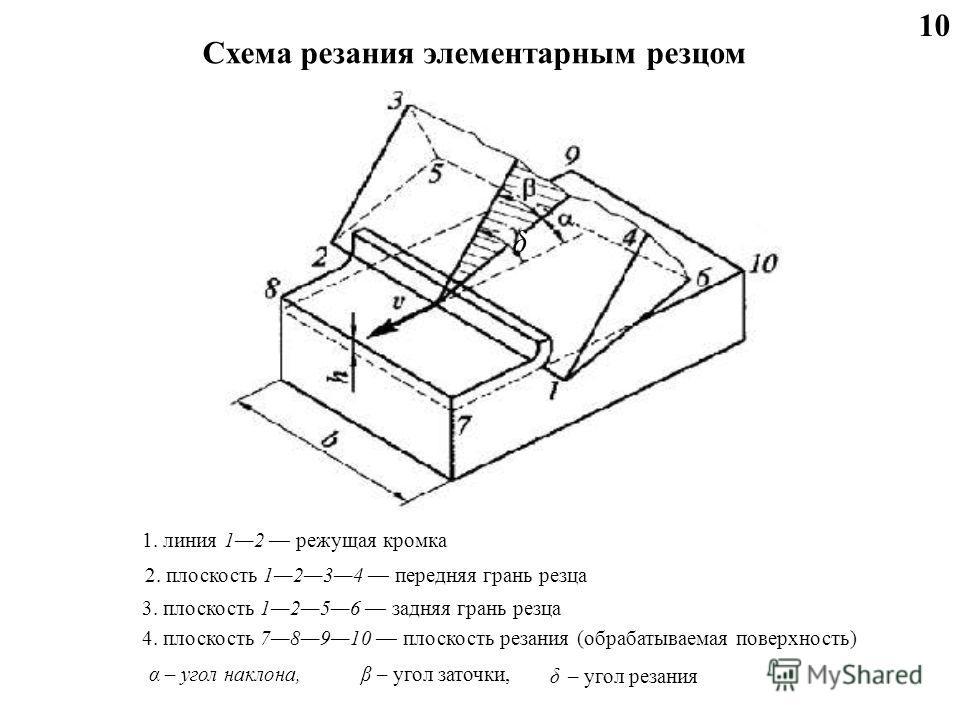 Схема резания элементарным